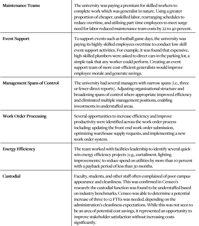 VMI case study graph